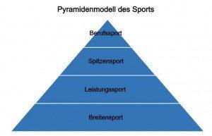 Pyramidenmodell des Sports Quelle: Institut für Sportgeschichte DSHS Köln